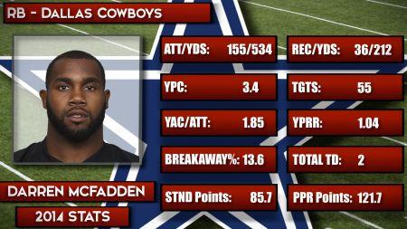 Dallas Cowboys: McFadden, Randle head running back depth chart