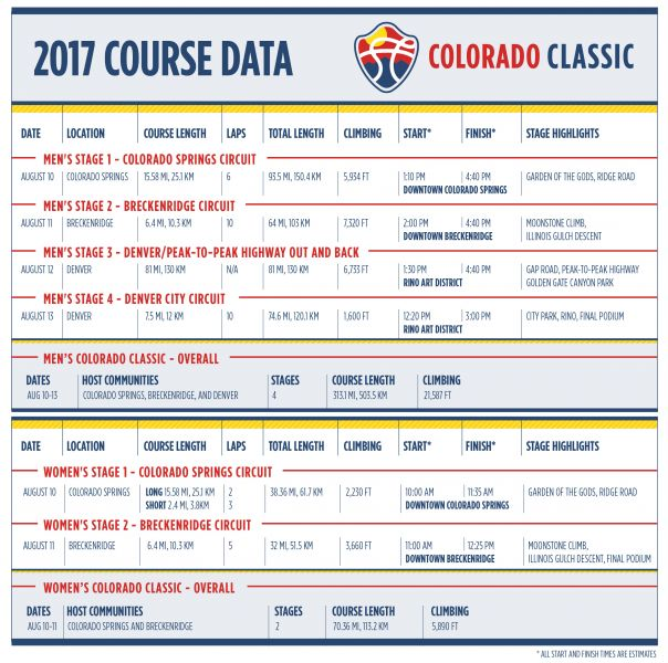 Courtesy of Colorado Classic